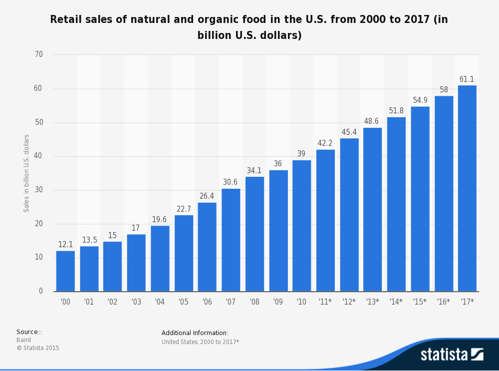 Good news: sales of organic foods