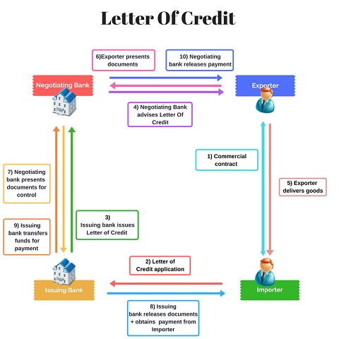 letter of credit which trade finance solution is made for you wtc dublin 947