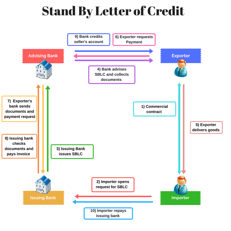 letter of credit from bank which trade finance solution is made for you wtc dublin 22948