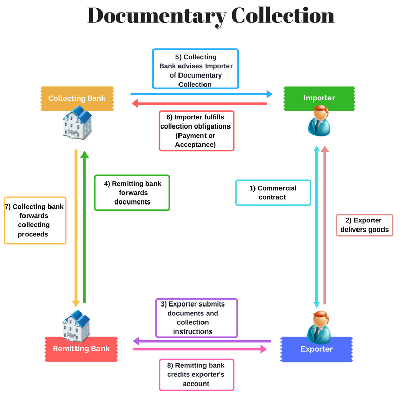documentary-collection